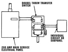 Standby Generator Safety on power transfer switch diagram