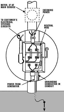 pole transformer wiring diagrams with Standby Generator Safety on Youve Got Power Get Simple Guide Electrical System as well Where Does The Third Plug Point I E The Earth Connection Connect moreover Electrical Service Wiring Diagram as well Electrical Ground Required together with Nih standard cad details.